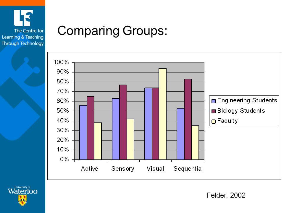 Comparing Groups: Felder, 2002