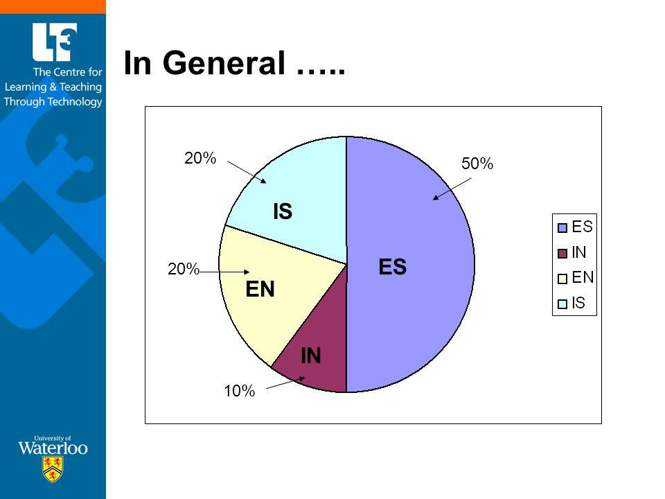 In General ….. 50% 20% 10% IS ES EN IN
