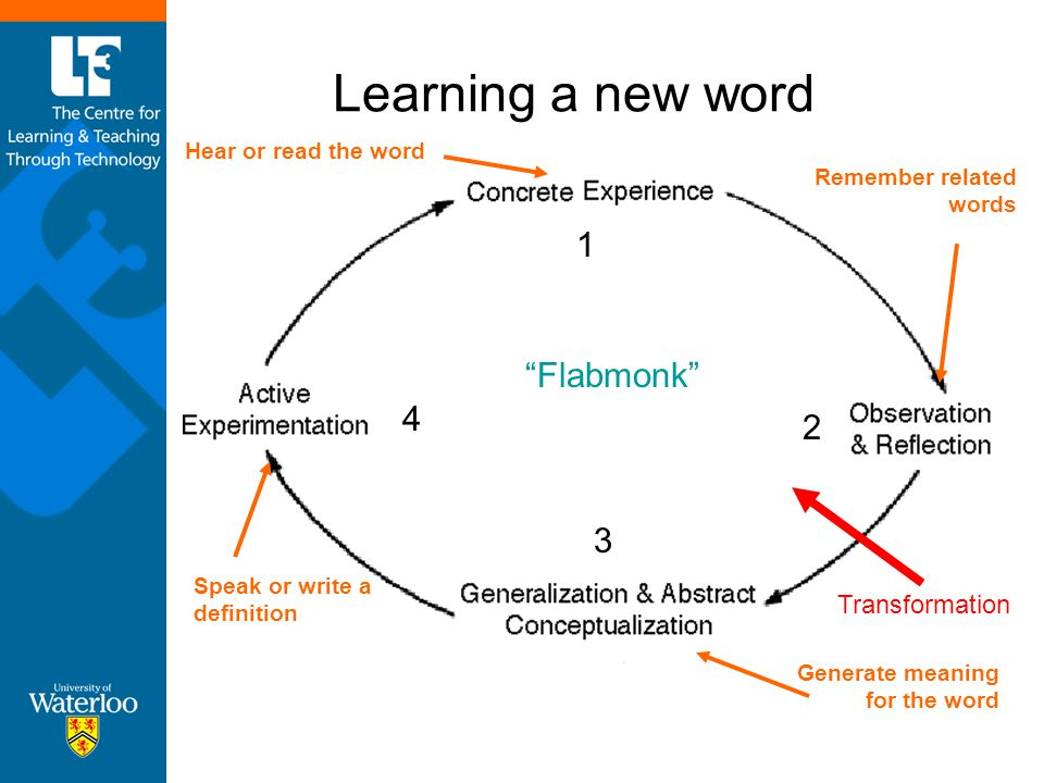 Learning a new word 1 Flabmonk 4 2 3 Transformation