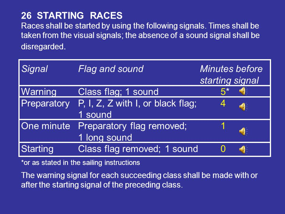 Signal Flag and sound Minutes before starting signal