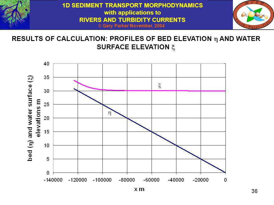RESULTS OF CALCULATION: PROFILES OF BED ELEVATION h AND WATER SURFACE ELEVATION x