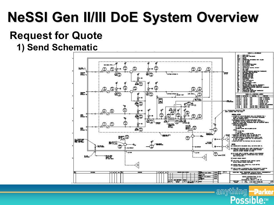 NeSSI Gen II/III DoE System Overview