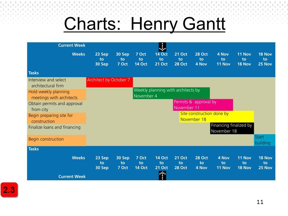 Charts: Henry Gantt