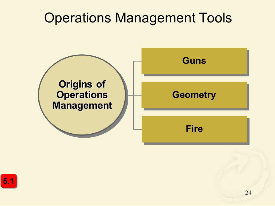 Operations Management Tools