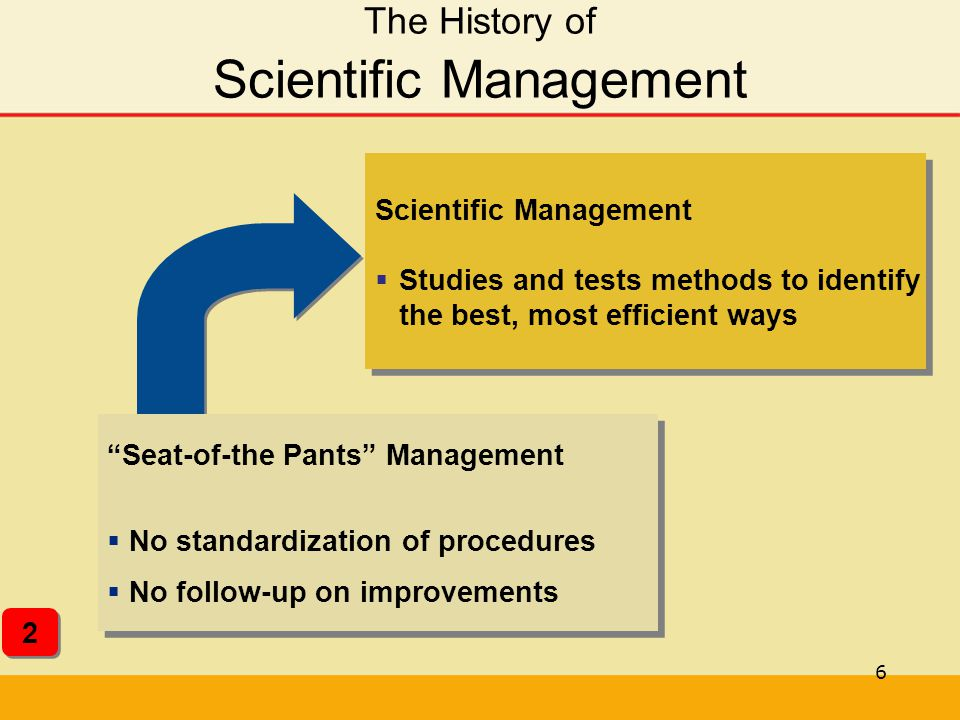 The History of Scientific Management