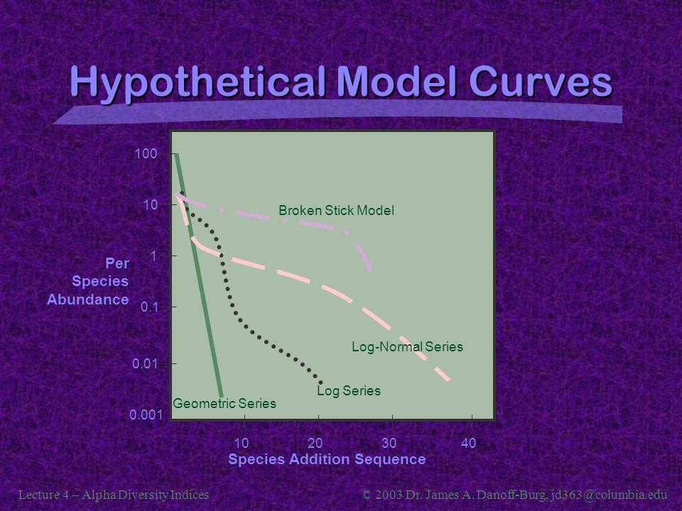 Hypothetical Model Curves