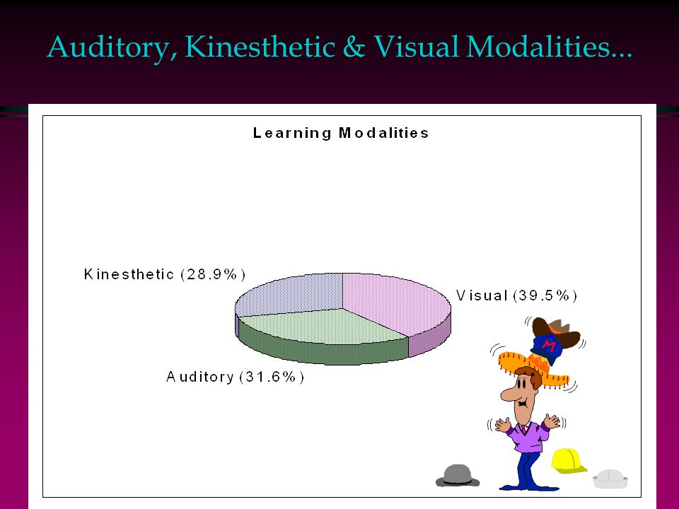 Auditory, Kinesthetic & Visual Modalities...