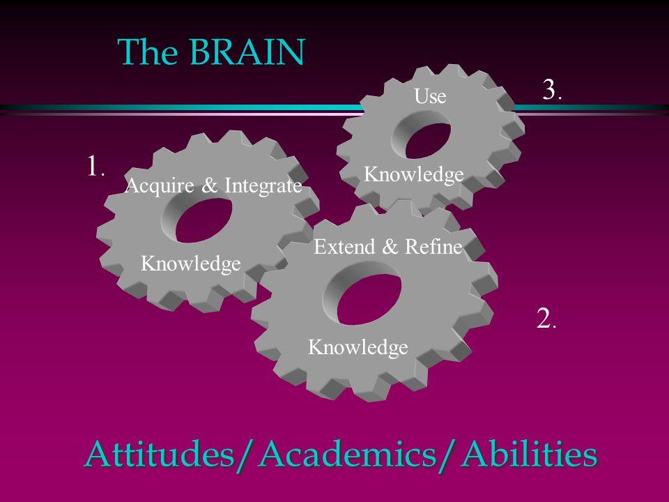 Attitudes/Academics/Abilities