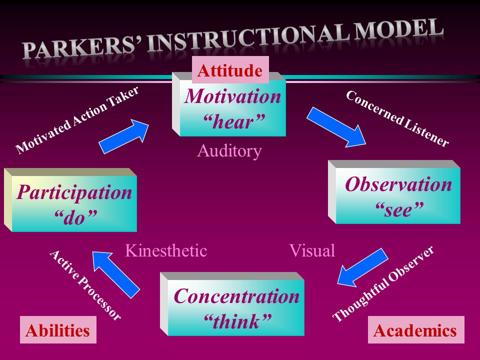 Parkers' instructional Model