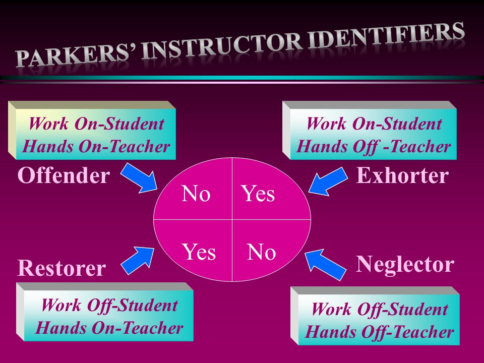 Parkers' Instructor Identifiers