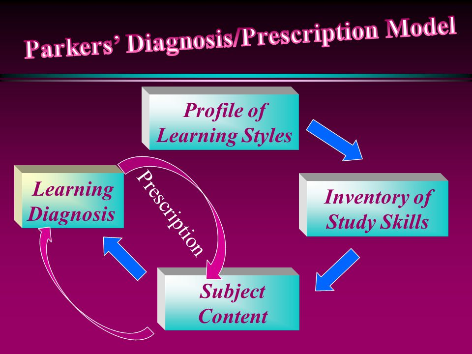 Parkers' Diagnosis/Prescription Model