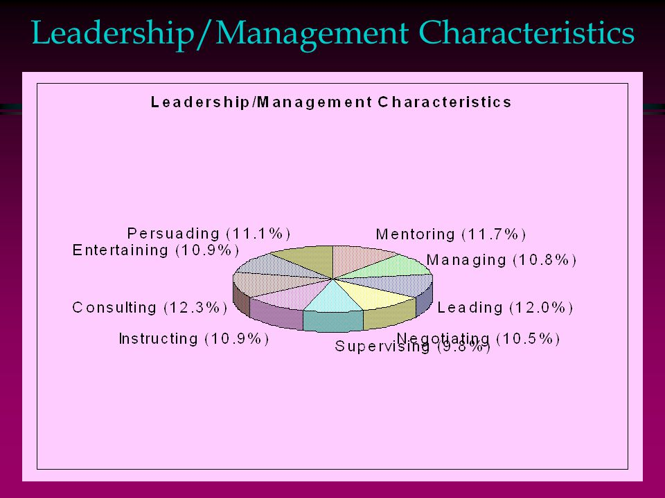 Leadership/Management Characteristics