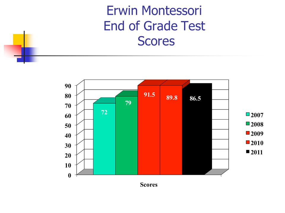 Erwin Montessori End of Grade Test Scores
