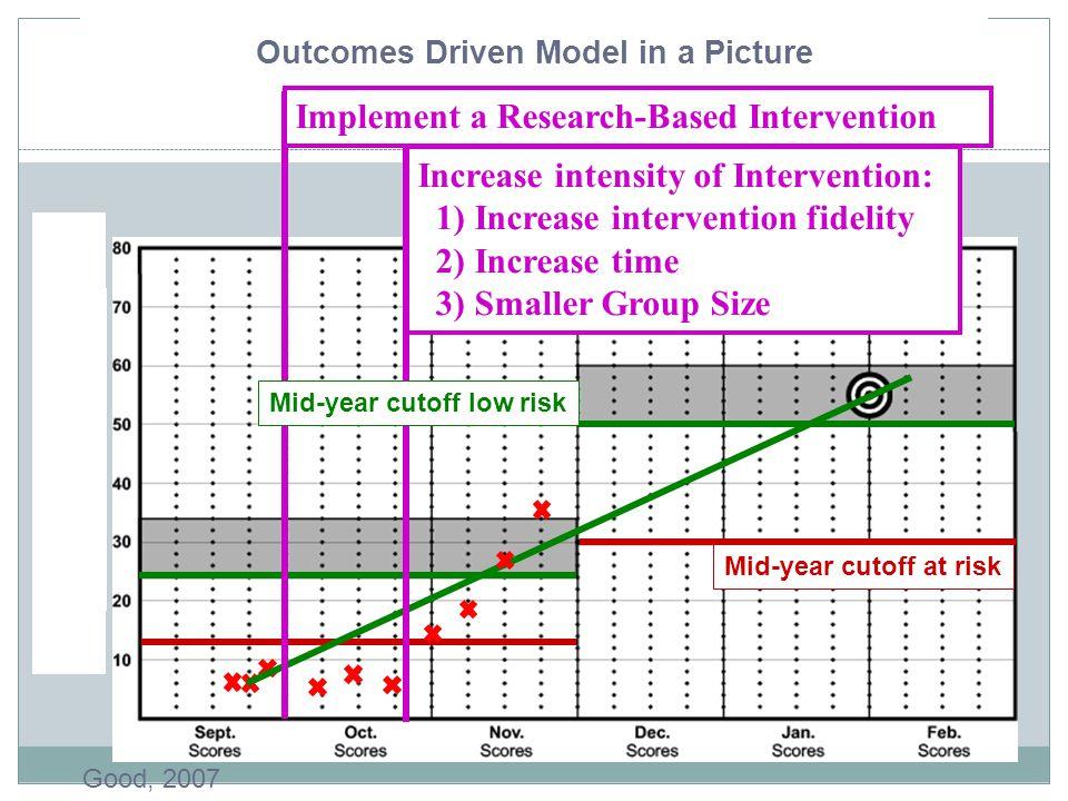Outcomes Driven Model in a Picture