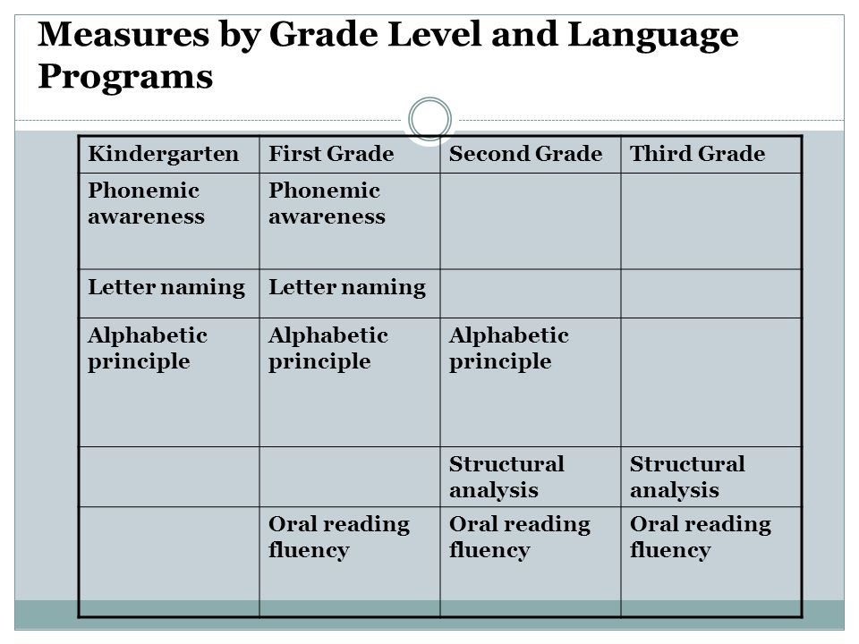 Measures by Grade Level and Language Programs