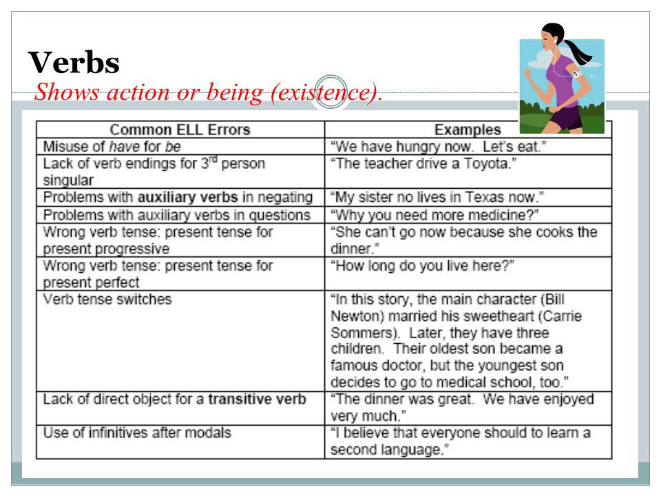 Verbs Shows action or being (existence).