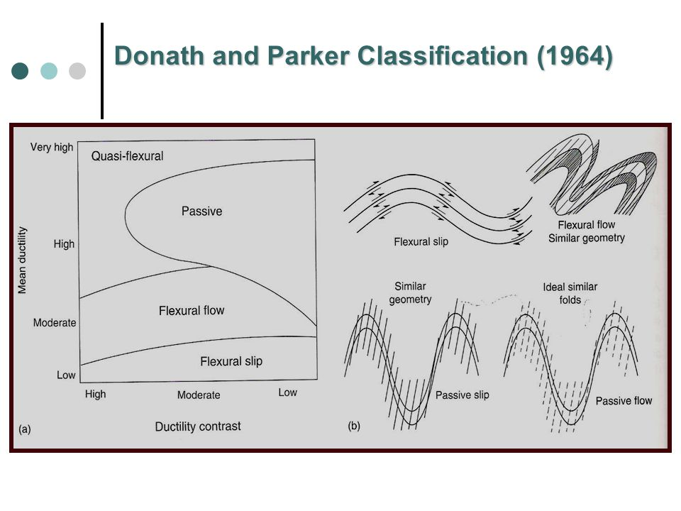 Donath and Parker Classification (1964)