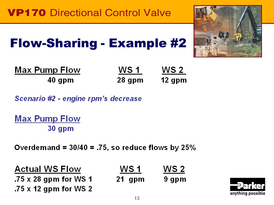Flow-Sharing - Example #2 Engine RPM decreases flow from 40 GPM to 30 GPM