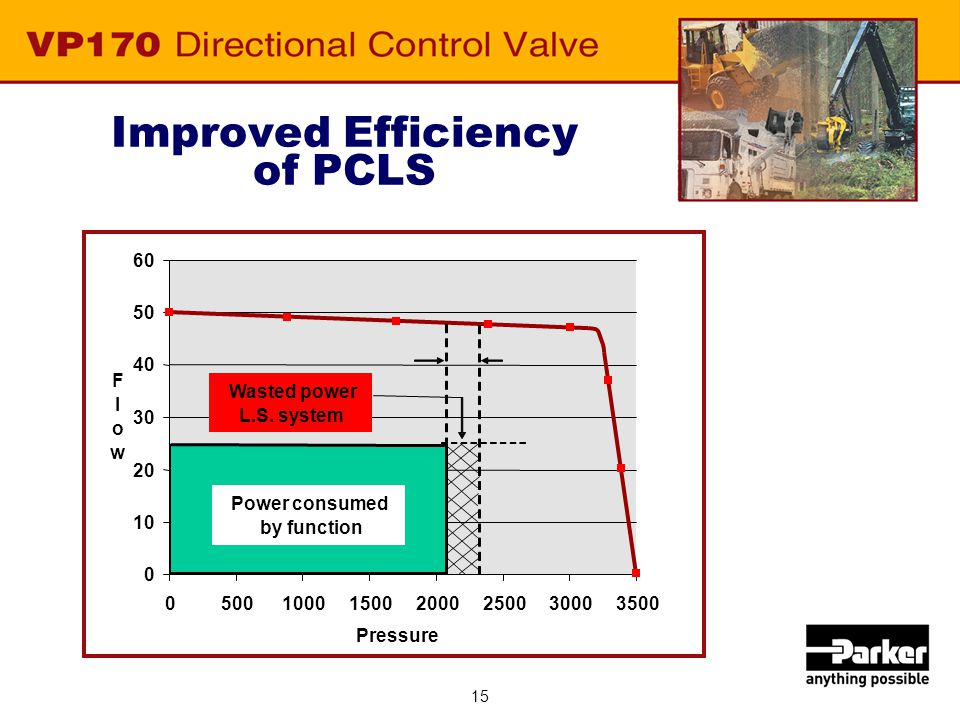Improved Efficiency of PCLS