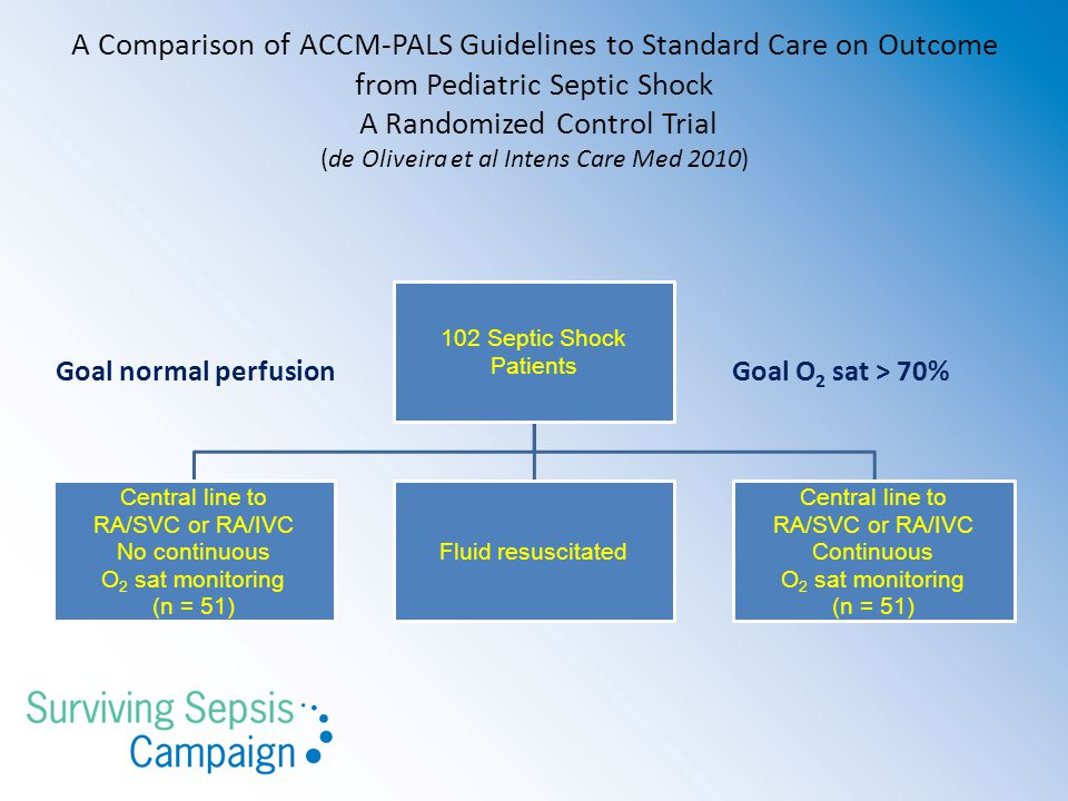 A Comparison of ACCM-PALS Guidelines to Standard Care on Outcome from Pediatric Septic Shock A Randomized Control Trial (de Oliveira et al Intens Care Med 2010)