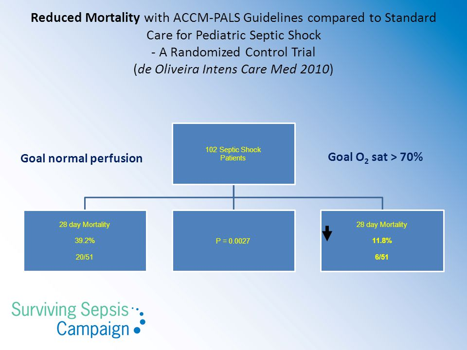 Reduced Mortality with ACCM-PALS Guidelines compared to Standard Care for Pediatric Septic Shock - A Randomized Control Trial (de Oliveira Intens Care Med 2010)
