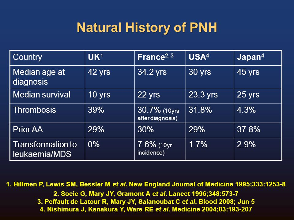 Natural History of PNH Country UK1 France2, 3 USA4 Japan4