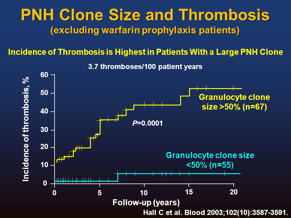 TRIUMPH Anemia ASH 2006. 4/13/2017. PNH Clone Size and Thrombosis (excluding warfarin prophylaxis patients)