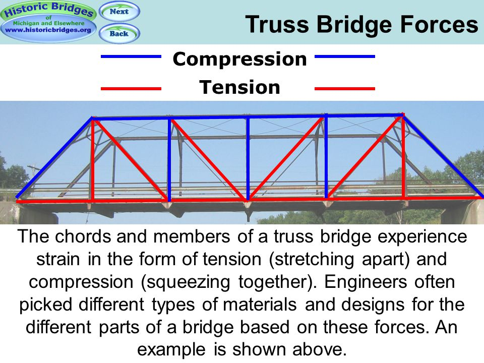 Truss Bridge Forces Truss Bridge Forces Compression Tension