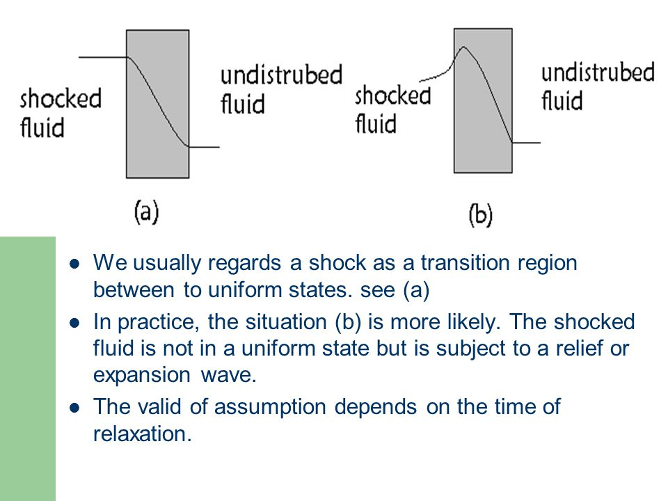 We usually regards a shock as a transition region between to uniform states. see (a)