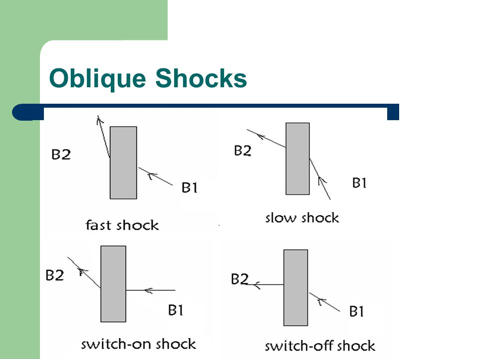 Oblique Shocks
