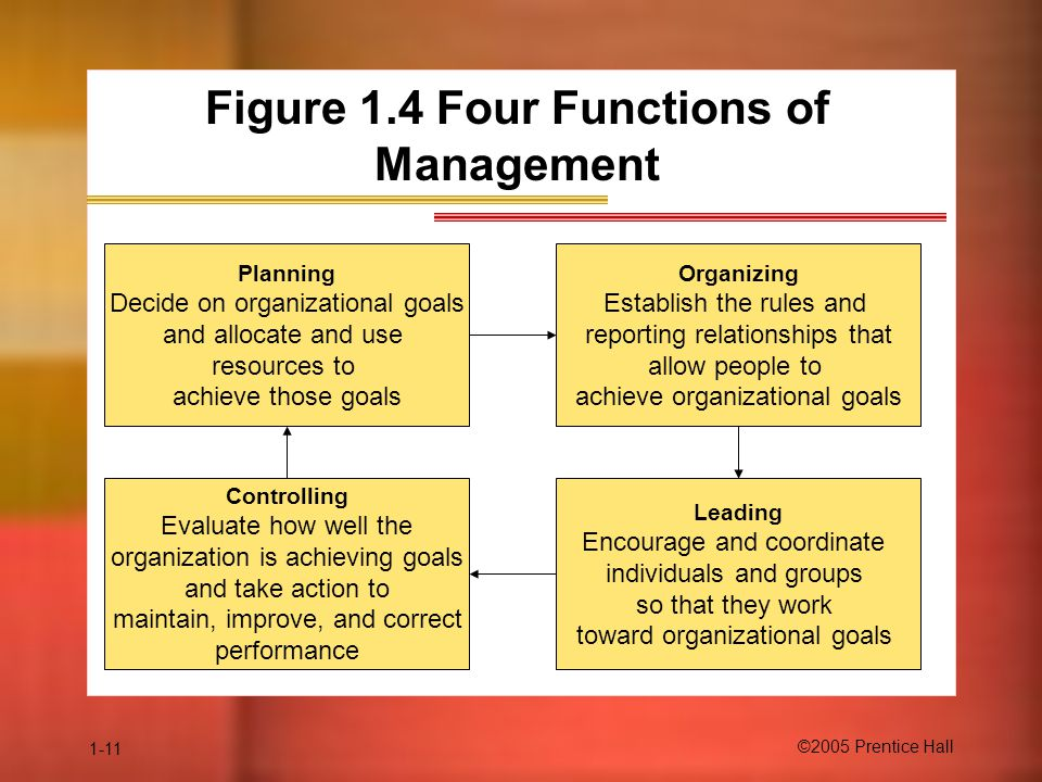 Figure 1.4 Four Functions of Management