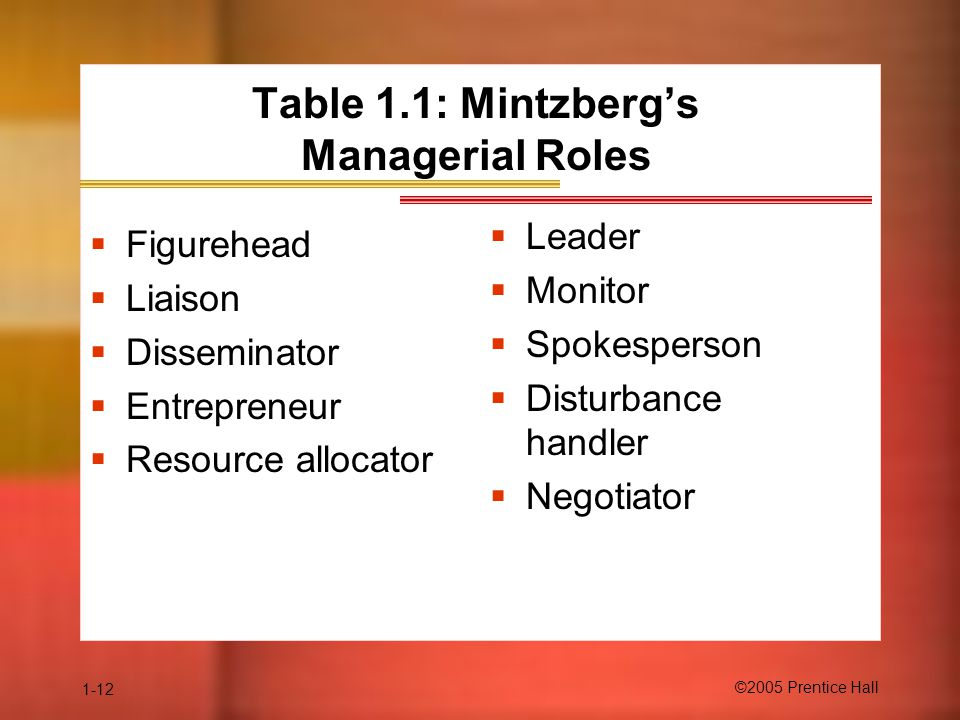 Table 1.1: Mintzberg's Managerial Roles