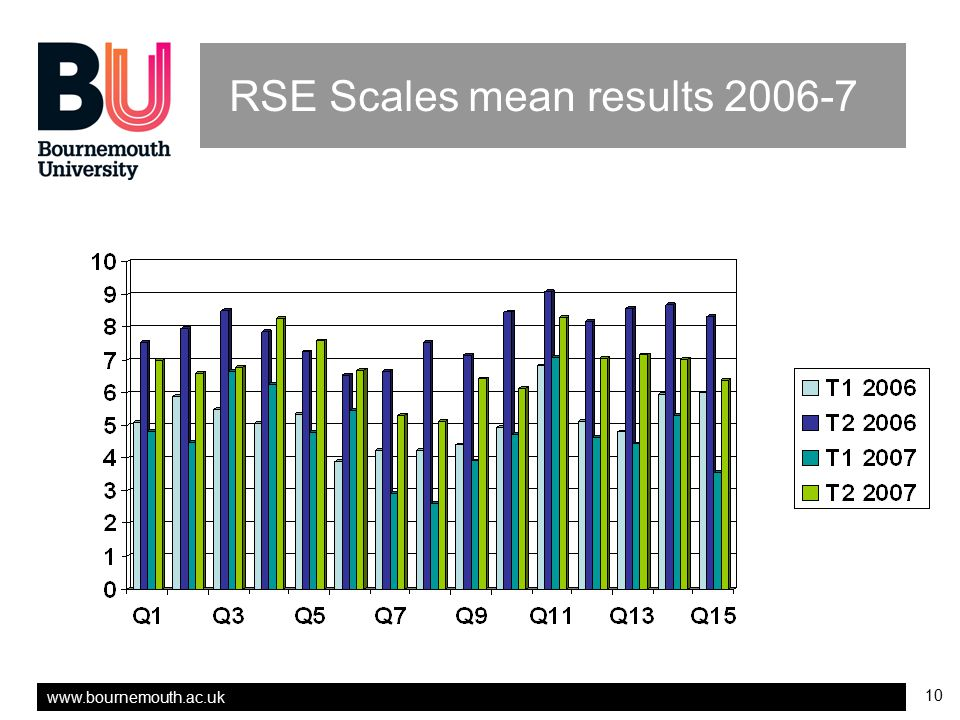 RSE Scales mean results 2006-7