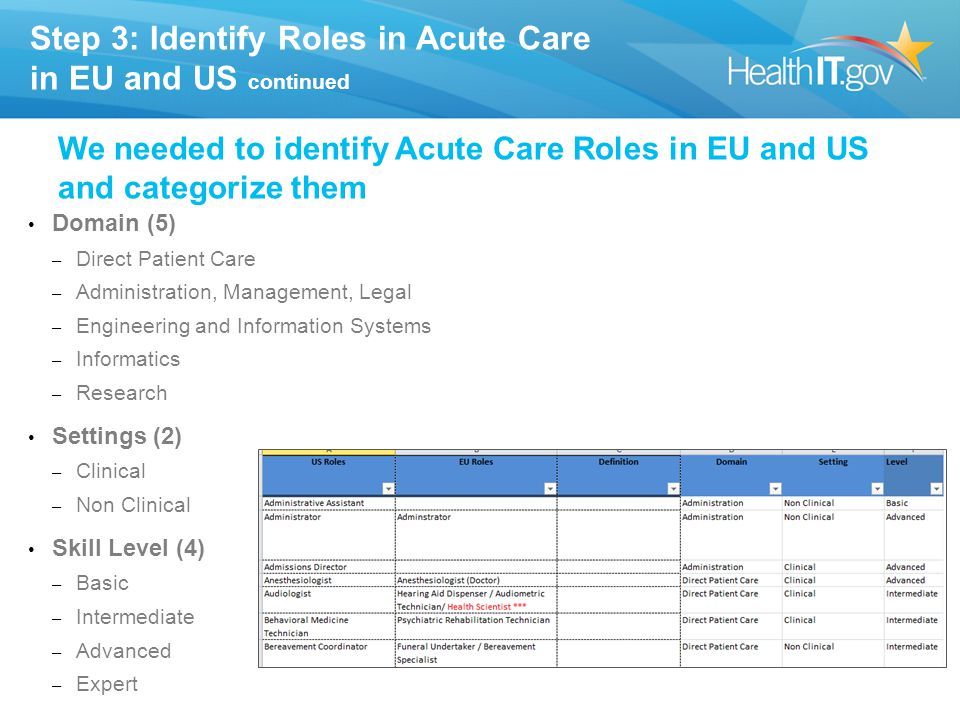 Step 3: Identify Roles in Acute Care in EU and US continued