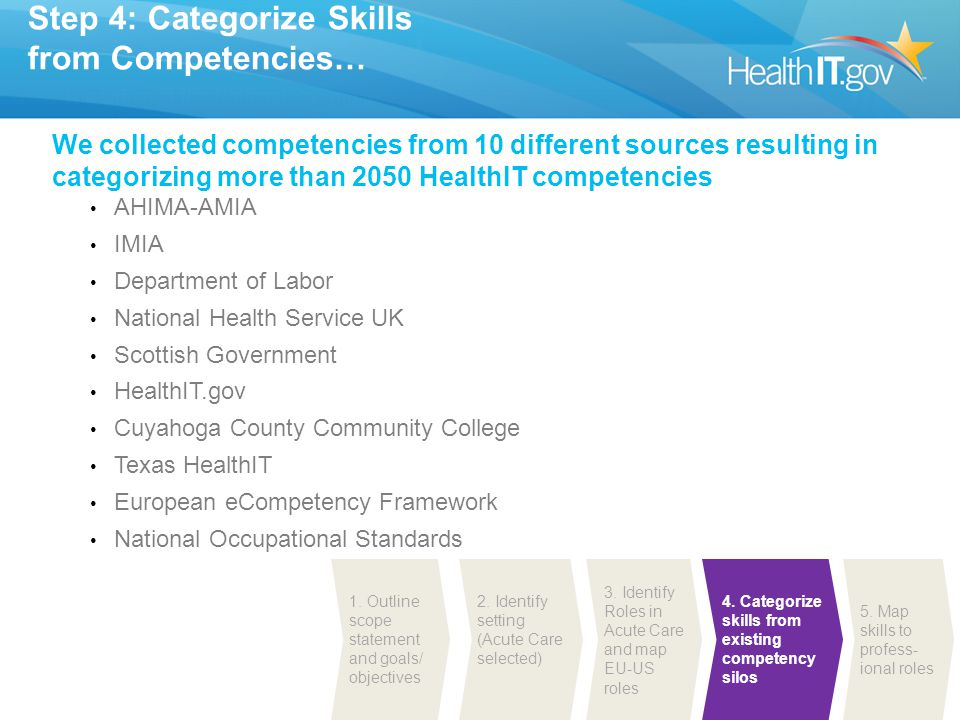 Step 4: Categorize Skills from Competencies…