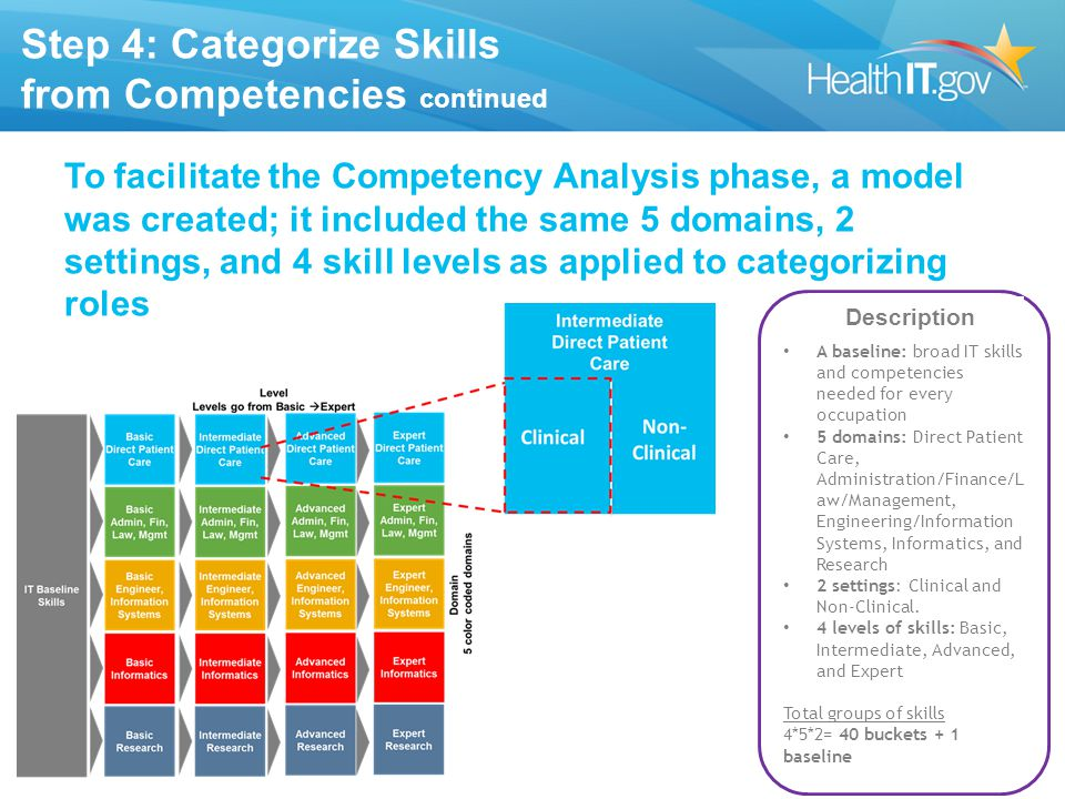 Step 4: Categorize Skills from Competencies continued