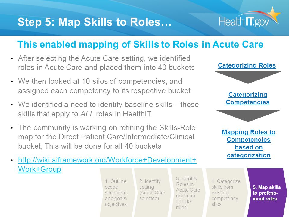 Step 5: Map Skills to Roles…