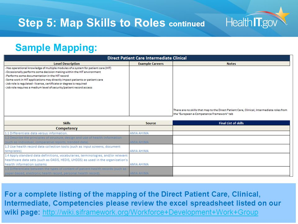 Step 5: Map Skills to Roles continued