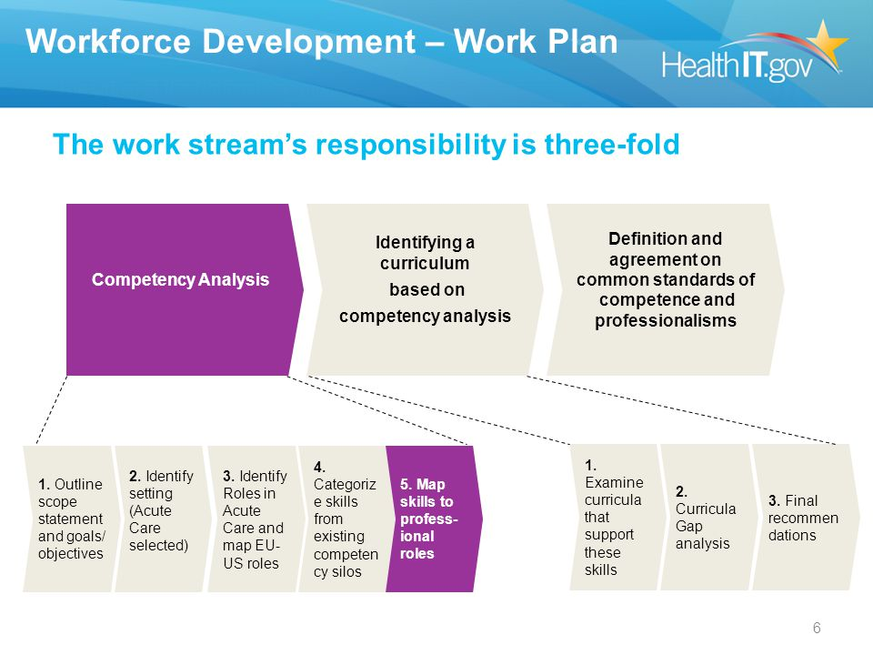 Workforce Development – Work Plan