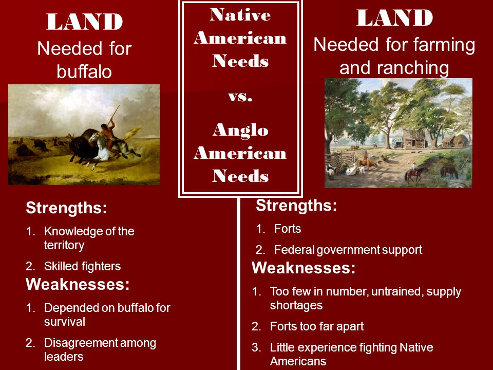 LAND Needed for farming and ranching LAND Needed for buffalo