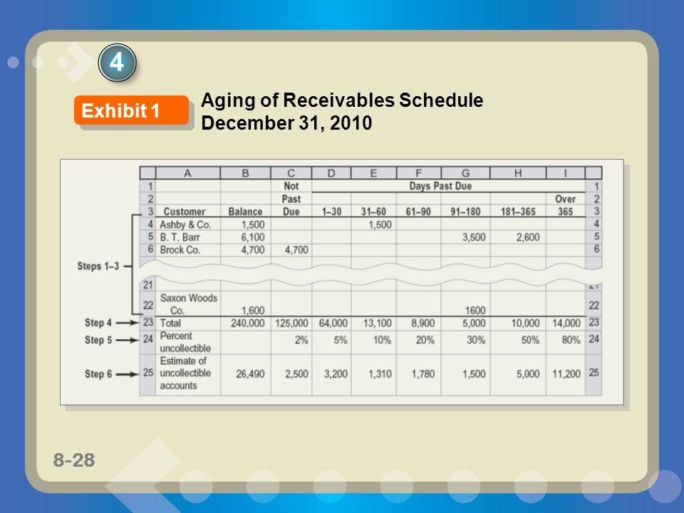 4 Aging of Receivables Schedule December 31, 2010 Exhibit 1