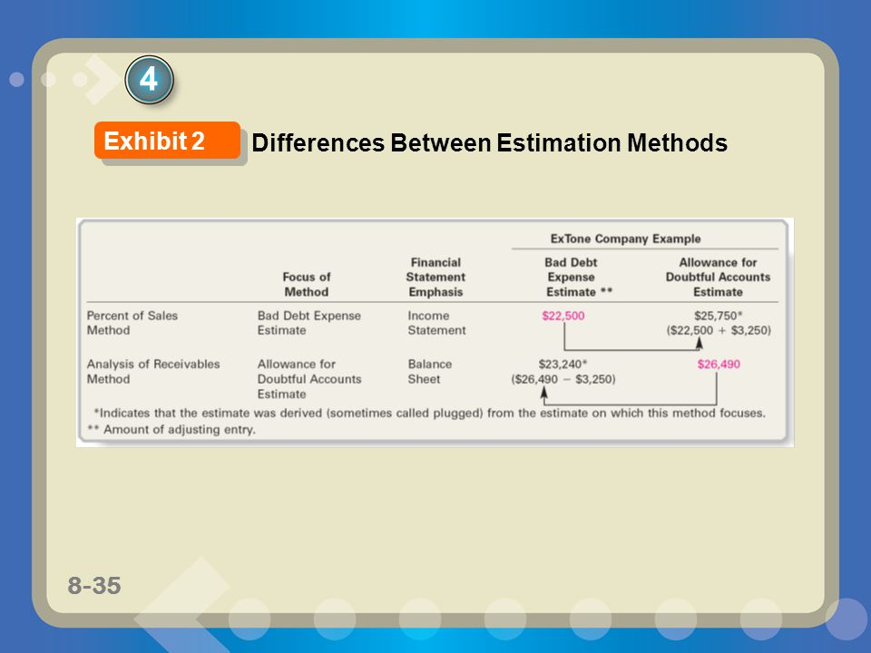 4 Exhibit 2 Differences Between Estimation Methods