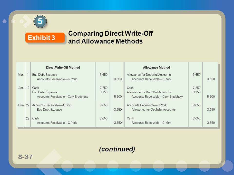 5 Comparing Direct Write-Off and Allowance Methods Exhibit 3