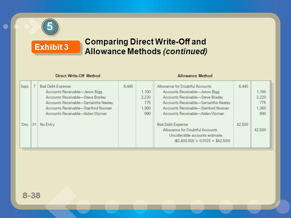 5 Comparing Direct Write-Off and Allowance Methods (continued)