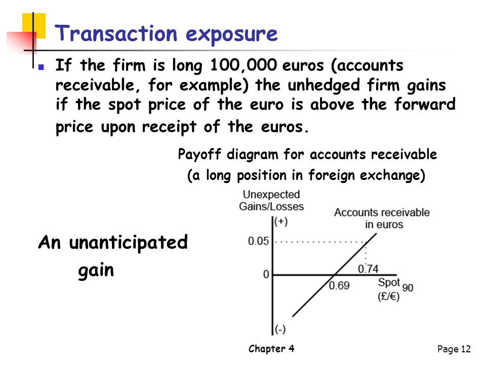 (a long position in foreign exchange)