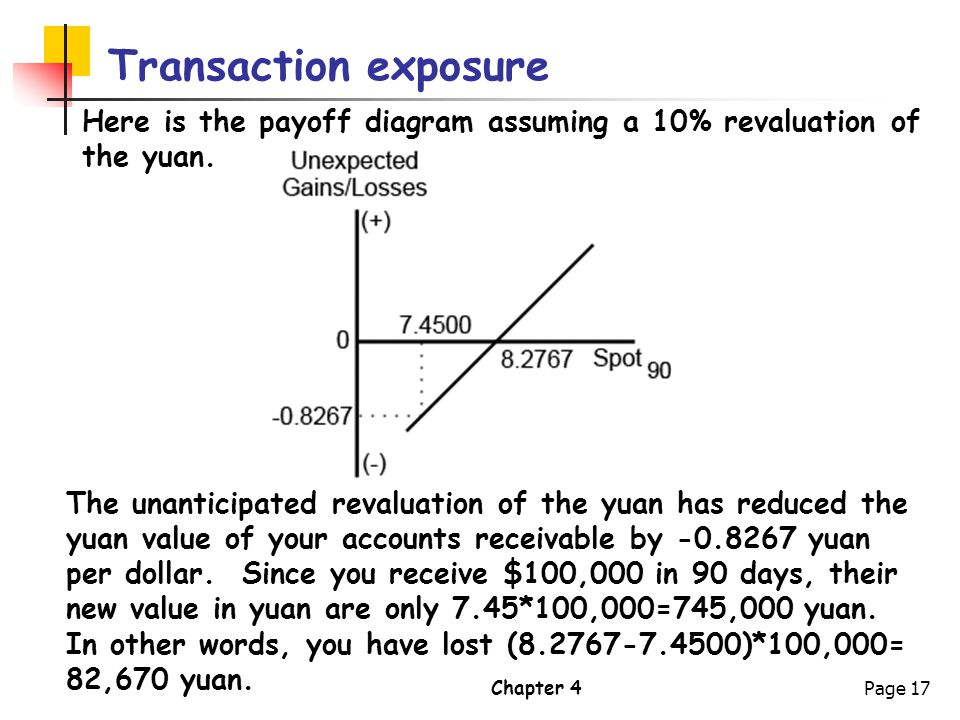 Transaction exposure Here is the payoff diagram assuming a 10% revaluation of the yuan.