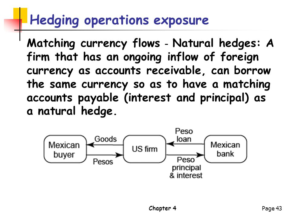 Hedging operations exposure