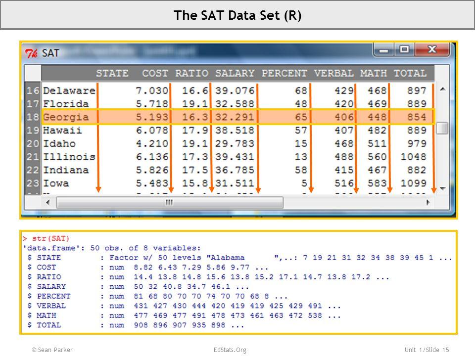 The SAT Data Set (R) © Sean Parker EdStats.Org.