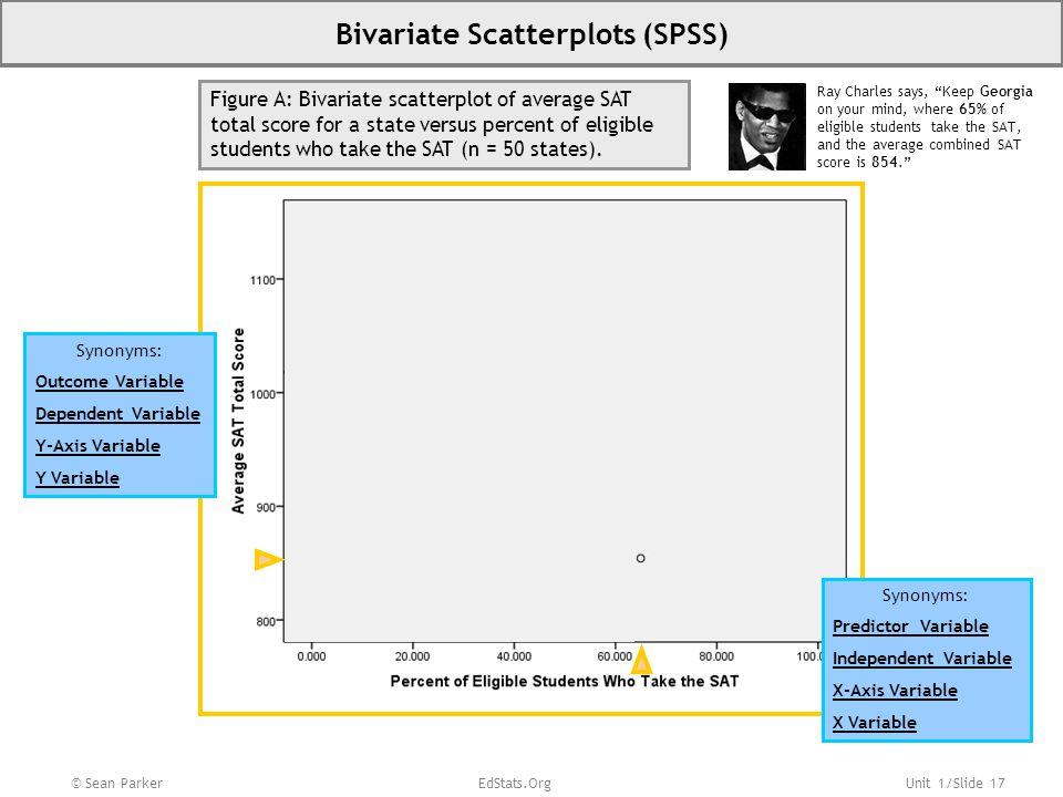 Bivariate Scatterplots (SPSS)