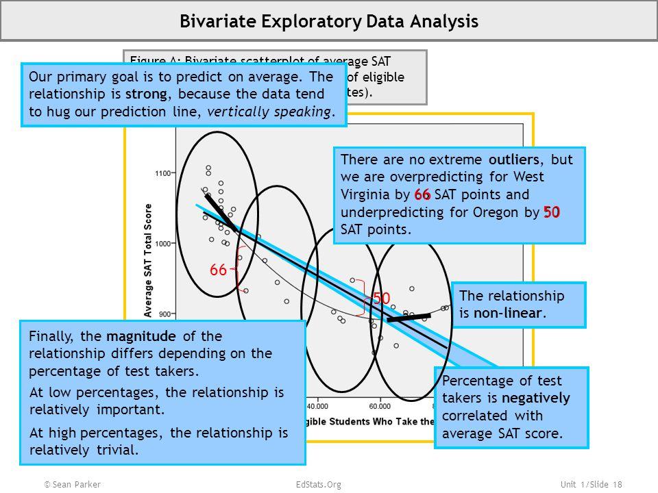 Bivariate Exploratory Data Analysis